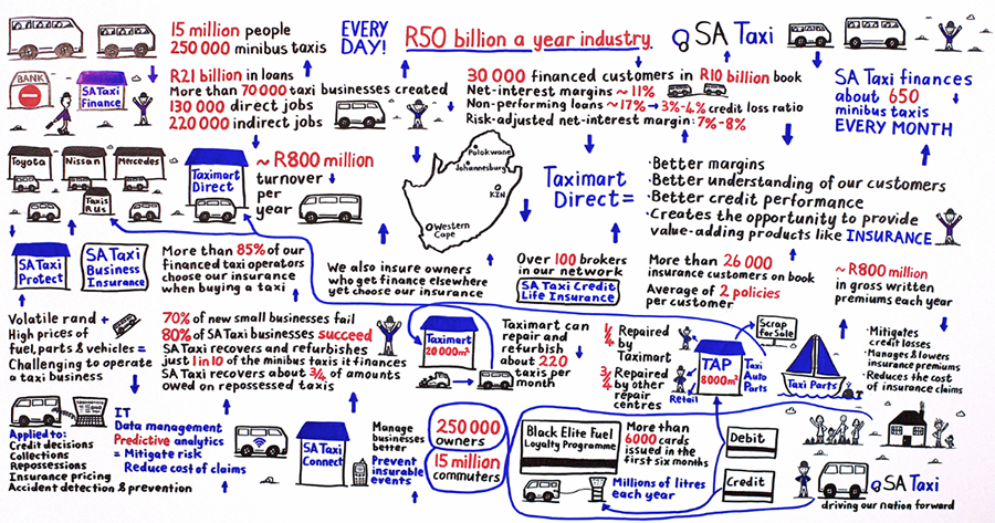 SA Taxi earnings